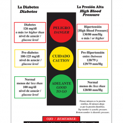 Diabetes Stoplight Poster